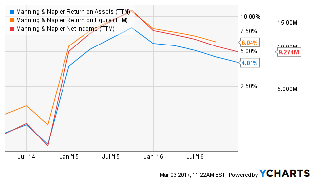 MN Return on Assets Chart