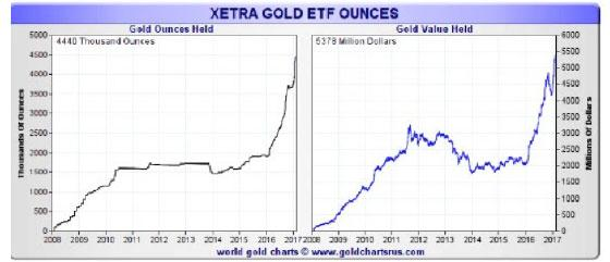 Xetra Gold EFT Ounces Chart