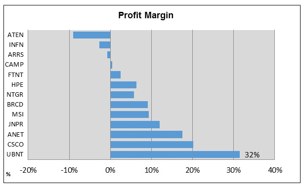 Ubiquiti Networks Short Thesis Doesn't Add Up - Ubiquiti