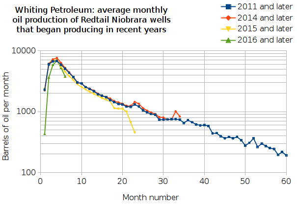 Whiting Petroleum: Oil production from wells in Weld County, Colorado that began producing in or after the specified year, for 2011, 2014, 2015 and 2016