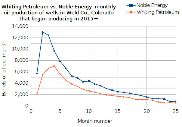 Whiting Petroleum vs. Noble Energy: oil production from wells in Weld Co., Colorado that began producing in 2015 or later
