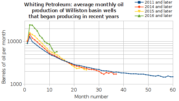 Whiting Petroleum: Oil production from Williston basin wells that began producing in or after the specified year, for 2011, 2014, 2015 and 2016