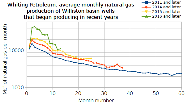 Whiting Petroleum: natural gas, including NGLs, production from Williston basin wells that began producing in or after the specified year, for 2011, 2014, 2015 and 2016
