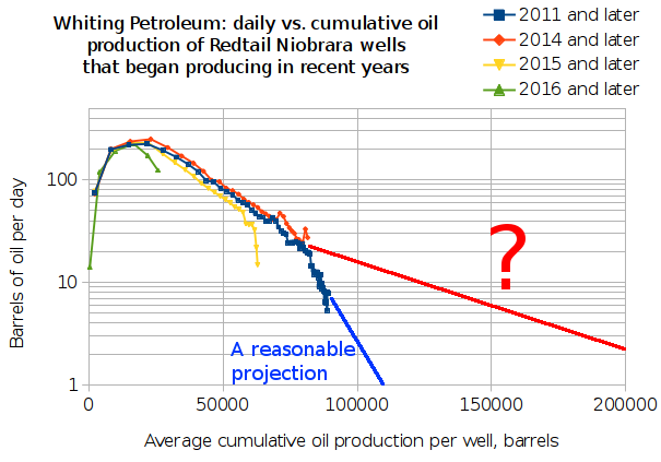 Whiting Petroleum: daily vs. cumulative oil production of Redtail Niobrara wells that began producing in recent years