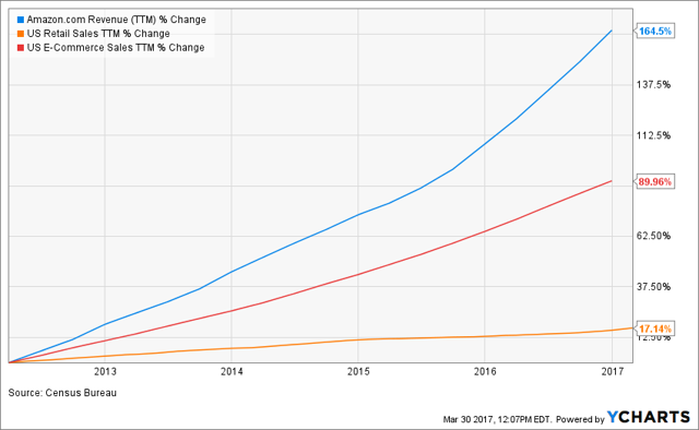 Retail, e-commerce and AMZN