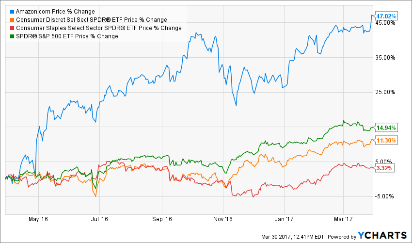 Buy Amazon And Forget About Consumer ETFs - Amazon com, Inc