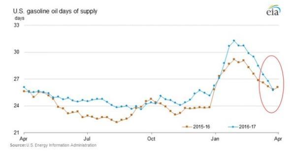 US Gasoline Days of Supply