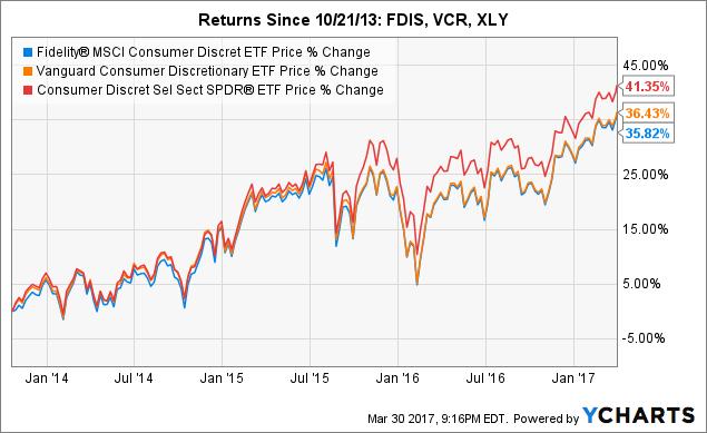FDIS Chart