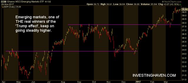 emerging marketst trump effect on markets