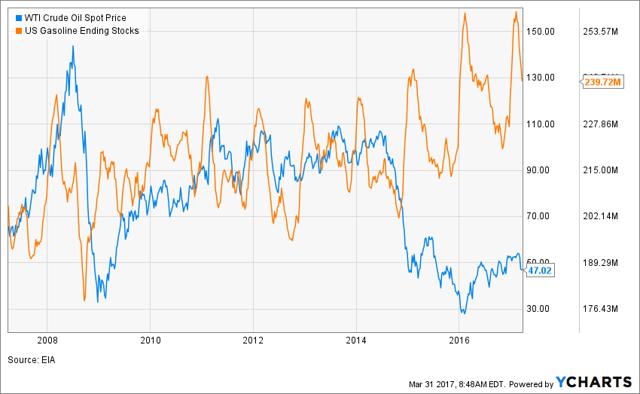 US Gasoline Stock vs. Oil Price