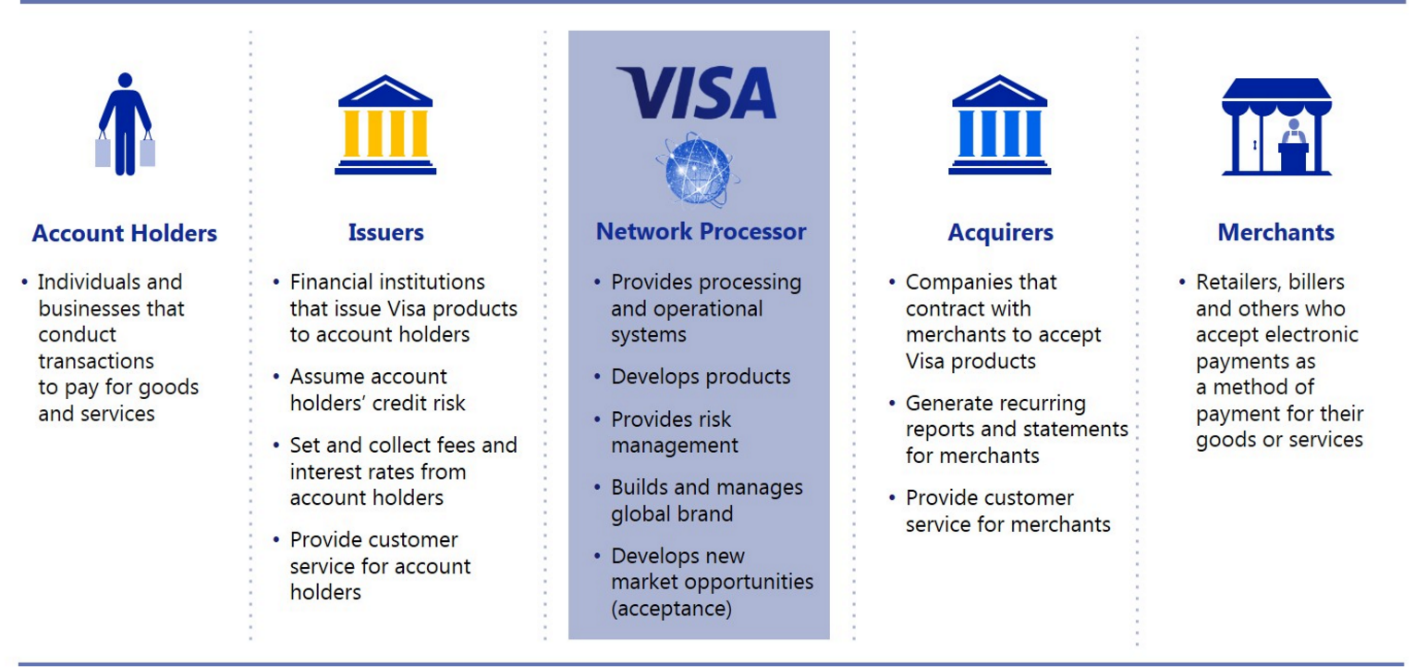 Moat of credit card processing industry explained seeking alpha small service fee to different stakeholders in a transaction for providing processing service and payment related products this unique business model reheart Images