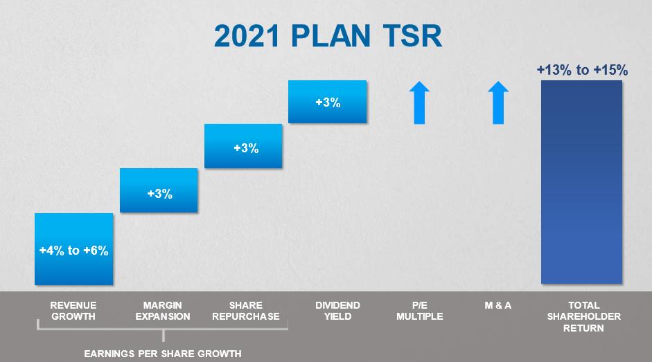 V.F. Corporation 2021 Plan TSR
