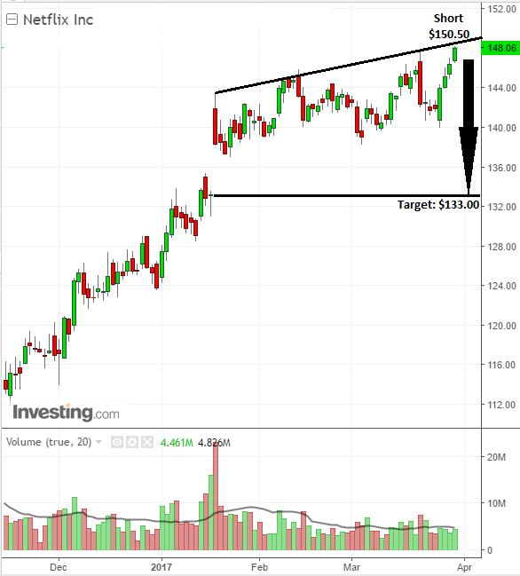 Investor ready to sell shares of Netflix, Inc. at chart level