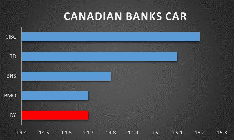 Royal Bank Of Canada And Its Dividend Royal Bank Of Canada Nyse