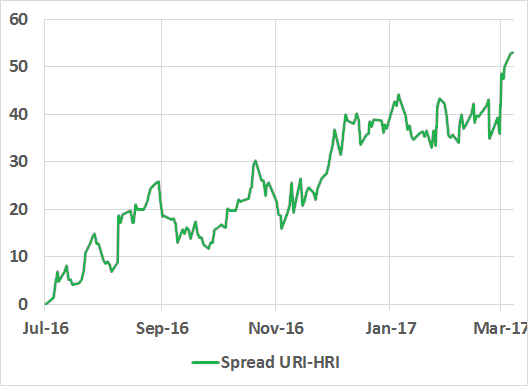 United Rentals Vs  Herc Holdings: Which Is The Better
