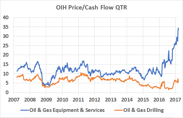 Oil and gas excel
