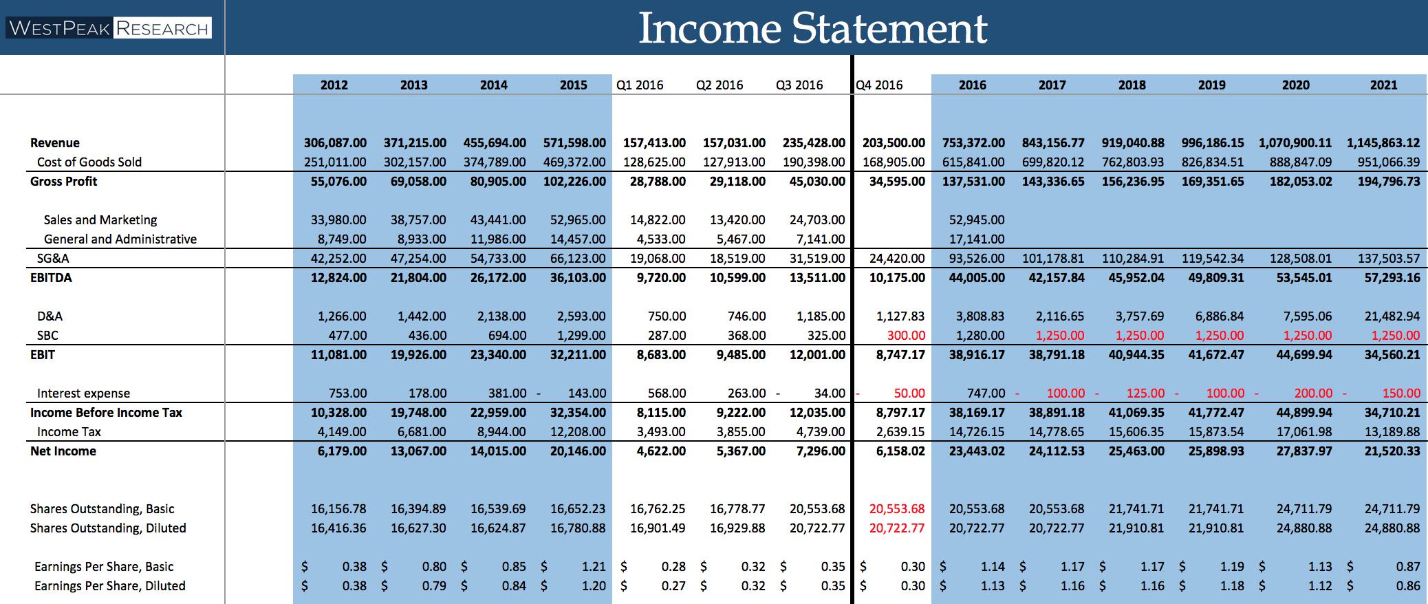 pro forma cash flow statements
