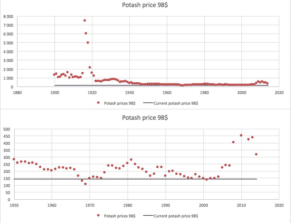 Potash price