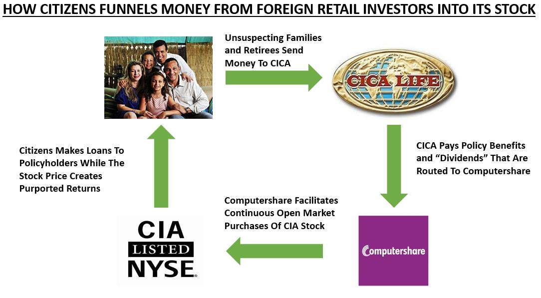 Citizens An Egregious Stock Scheme Citizens Inc Nysecia
