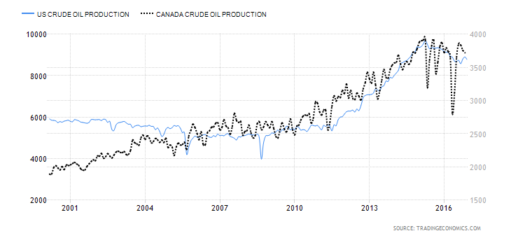 Production For Oil Will Pull Price Downward Despite Any