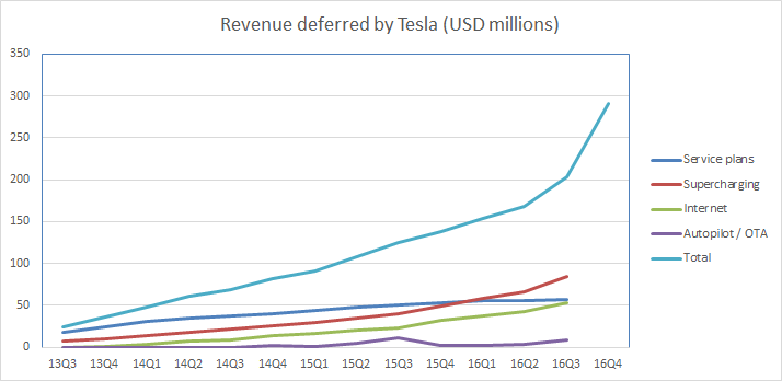 Tesla To Shareholders: Supercharging? What's Supercharging