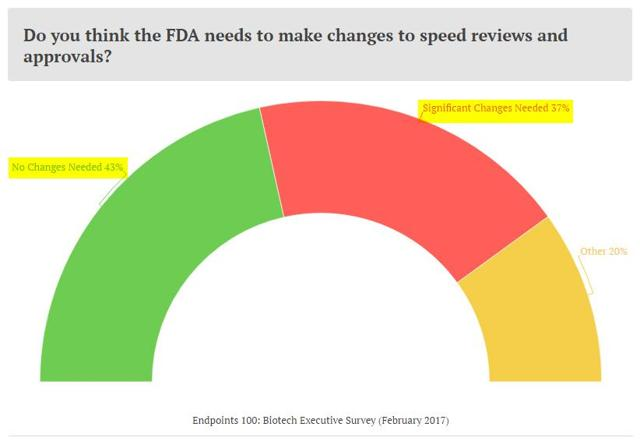 Prudent Biotech - Endpoints Survey