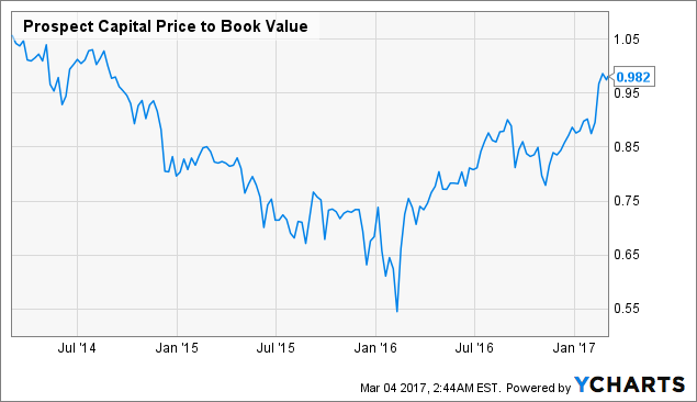 PSEC Price to Book Value Chart