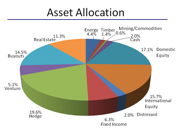 Lower Risk By Rethinking Asset Allocation Seeking Alpha