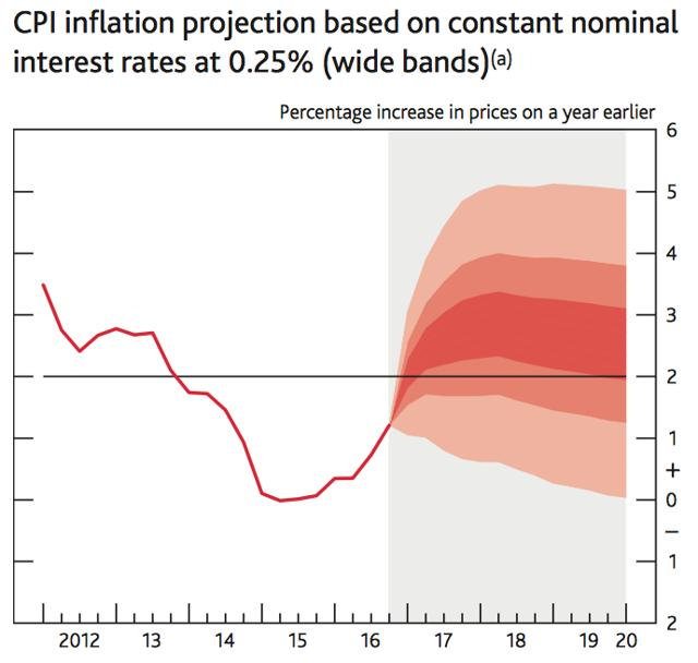 inflation projections Please note that forecasts for the uk economy is a summary of published material reflecting the views of the forecasting organisations themselves and does not in.