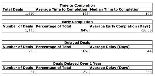Deal Delays and Early Completions