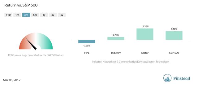 HPE Return vs. S&P 500