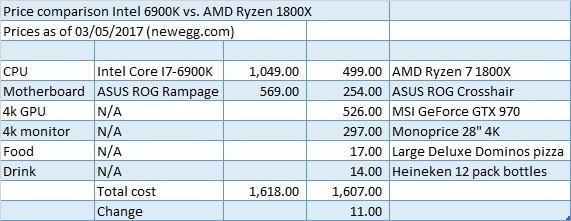 AMD: The Ryzen Good News Overwhelms The Bad News - Advanced