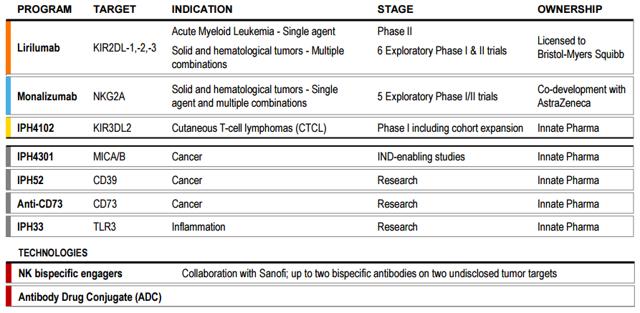 Innate Pharma pipeline - lirilumab monalizumab
