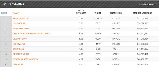 HACK top 10 holdings