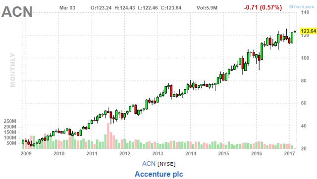 ACN Stock Price Development