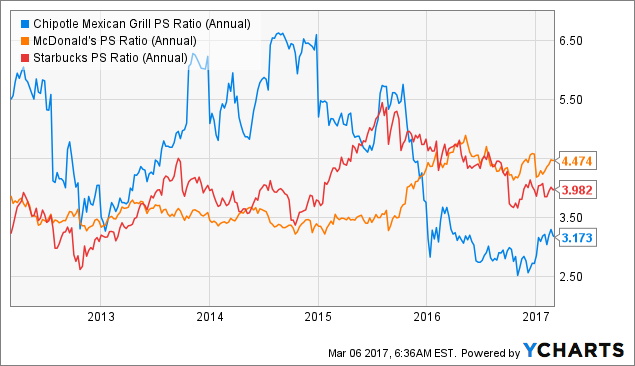 CMG PS Ratio (Annual) Chart