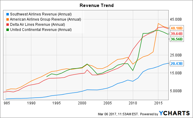 LUV Revenue (Annual) Chart