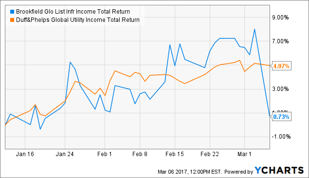 INF Total Return Price Chart
