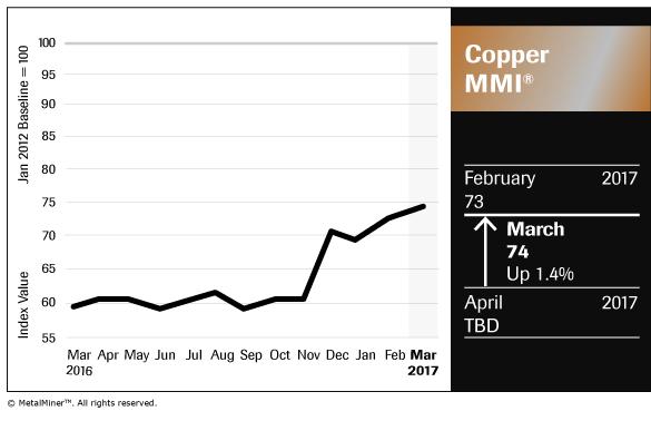Copper MMI