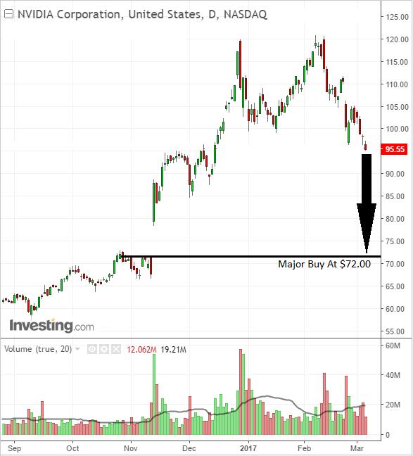 Stock market traders alert buy level on NVIDIA Corporation
