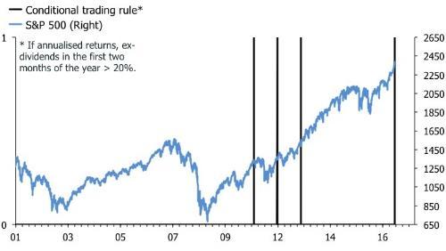 S&P 500 trading rule.jpg