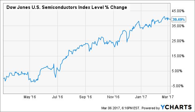 The 3 Best Semiconductor Stocks For Total Return Seeking Alpha