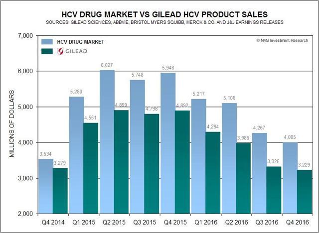 HCV Drug Market VS Gilead HCV Product Sales