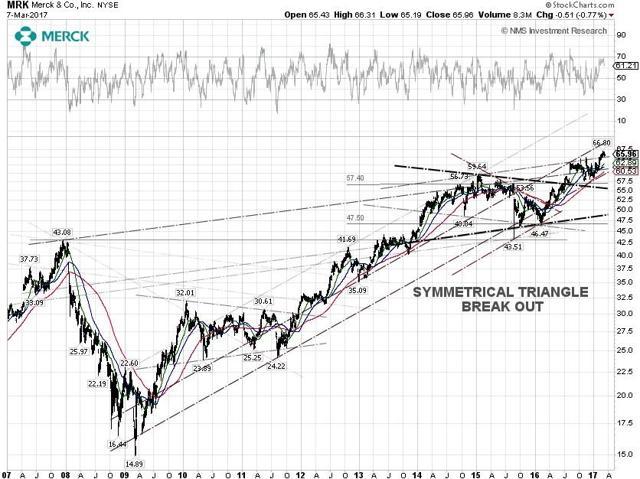 Merck & Co Technical Chart