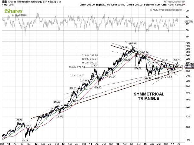 IBB Technical Chart