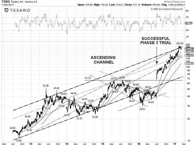 Tesaro Techncial Chart