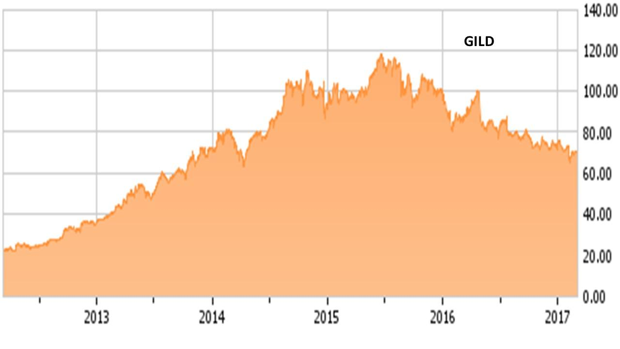 Gild Stock Quote Have Gilead Bears Finally 'jumped The Shark'  Gilead Sciences