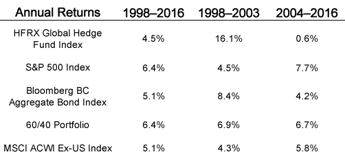 Annual Hedge Fund Returns