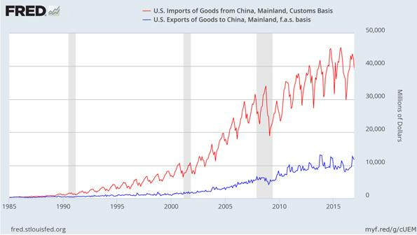 United States Imports from and Exports to China Chart