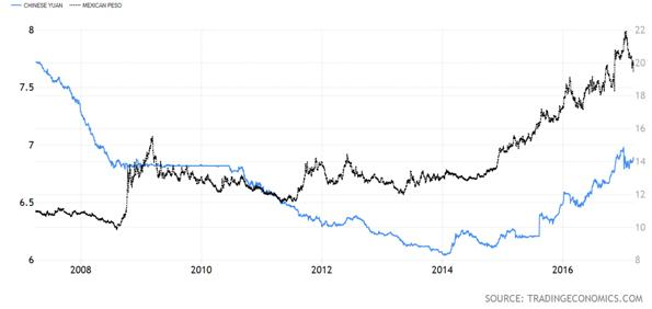 Chinese Yuan versus Mexican Peso Chart